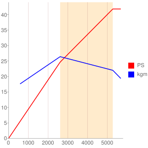 99M1のエンジン性能曲線図もどき