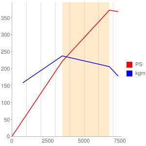 CDRのエンジン性能曲線図もどき