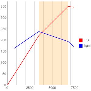 BARのエンジン性能曲線図もどき