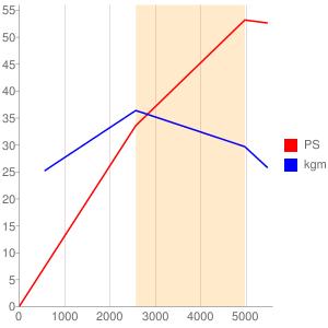 12Aのエンジン性能曲線図もどき