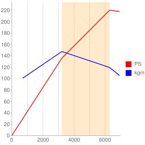 ASNのエンジン性能曲線図もどき