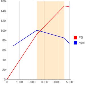OM603のエンジン性能曲線図もどき