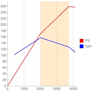 306DTのエンジン性能曲線図もどき