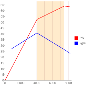 EFのエンジン性能曲線図もどき