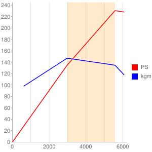 6VE1のエンジン性能曲線図もどき