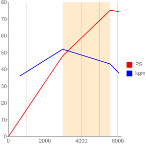 149C1のエンジン性能曲線図もどき