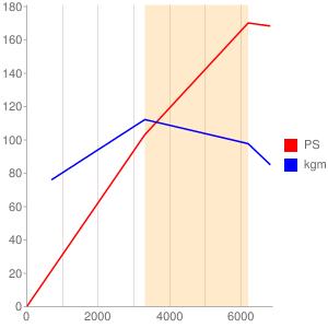 AQNのエンジン性能曲線図もどき