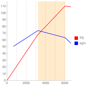 EJ18のエンジン性能曲線図もどき