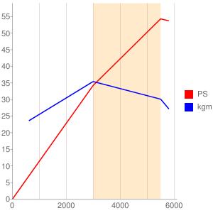 N609E型エンジンの簡易性能曲線図