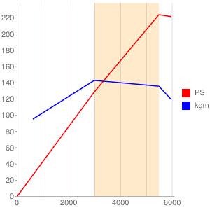 F4Rのエンジン性能曲線図もどき