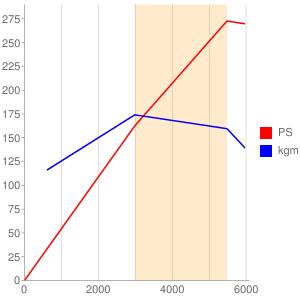 L3のエンジン性能曲線図もどき
