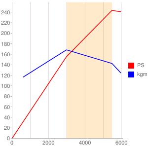 9のエンジン性能曲線図もどき