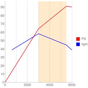 G63Bのエンジン性能曲線図もどき