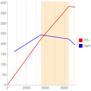 306PSのエンジン性能曲線図もどき