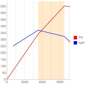 508PSのエンジン性能曲線図もどき