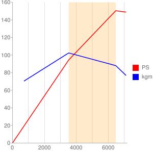 XU10のエンジン性能曲線図もどき
