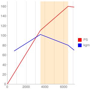 H25Aのエンジン性能曲線図もどき