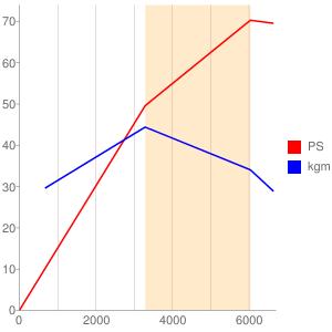 146C1のエンジン性能曲線図もどき