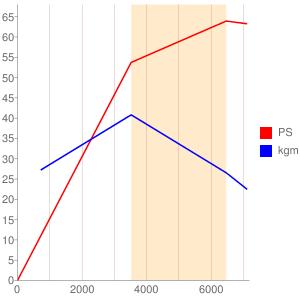 K6Aのエンジン性能曲線図もどき