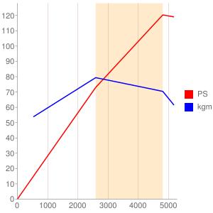 2RZのエンジン性能曲線図もどき