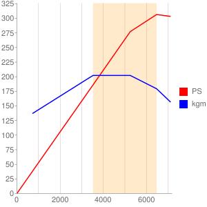 M276のエンジン性能曲線図もどき