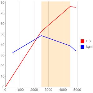 4D65のエンジン性能曲線図もどき
