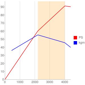 3Cのエンジン性能曲線図もどき
