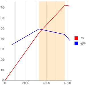 146A5のエンジン性能曲線図もどき