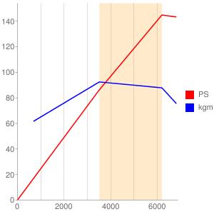 LFBのエンジン性能曲線図もどき