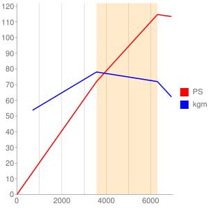 HDのエンジン性能曲線図もどき