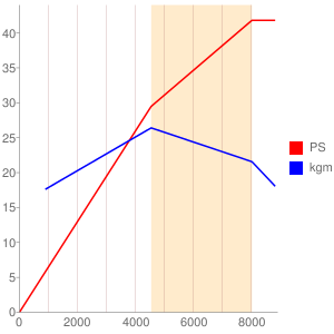 E05Aのエンジン性能曲線図もどき