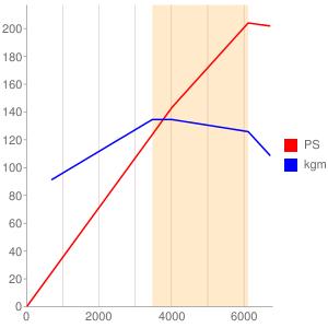 272M25のエンジン性能曲線図もどき