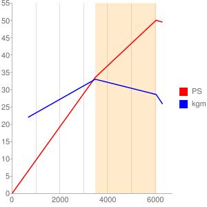 S509型エンジンの簡易性能曲線図