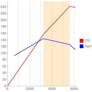 7Mのエンジン性能曲線図もどき