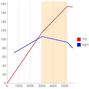 J7Rのエンジン性能曲線図もどき
