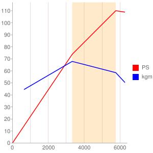 835A5のエンジン性能曲線図もどき