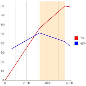 831B1のエンジン性能曲線図もどき