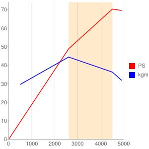 MFのエンジン性能曲線図もどき