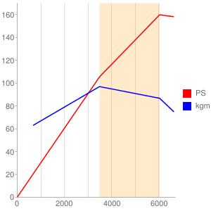 J5のエンジン性能曲線図もどき