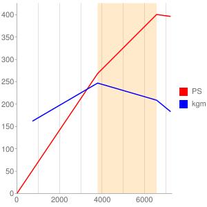 S62B50のエンジン性能曲線図もどき