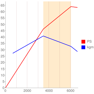 3G83のエンジン性能曲線図もどき