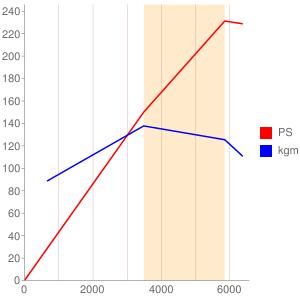 M54B30のエンジン性能曲線図もどき