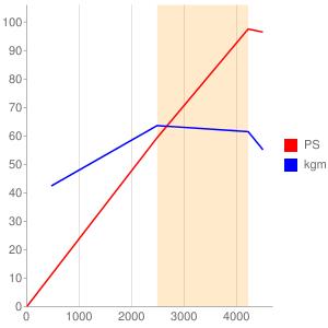 簡易エンジン性能曲線図