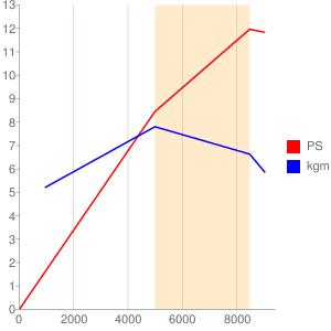 JF84E型エンジンの簡易性能曲線図