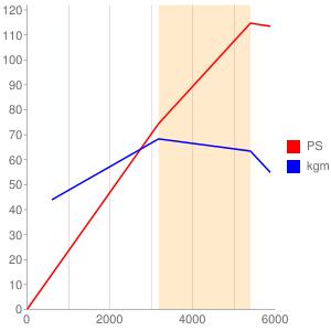 ABKのエンジン性能曲線図もどき