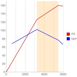 835A8のエンジン性能曲線図もどき