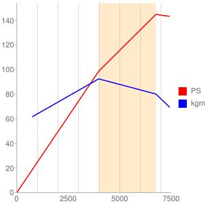 18Kのエンジン性能曲線図もどき
