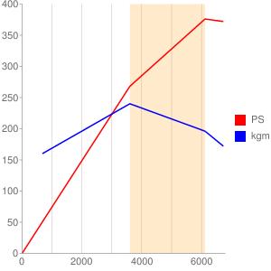 MBのエンジン性能曲線図もどき