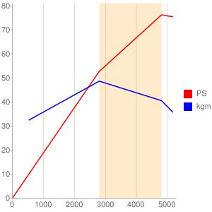 CD20のエンジン性能曲線図もどき