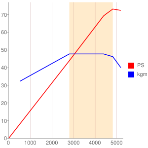 1NZのエンジン性能曲線図もどき